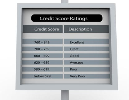 Credit Scoring Fico Vantagescore Other Models