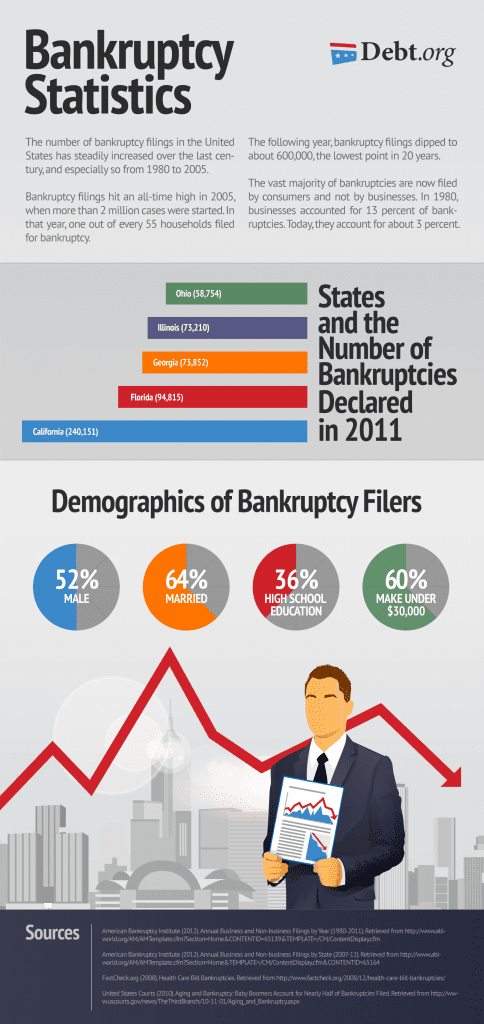 Our infographic has some helpful Bankruptcy Statistics to help you understand the data behind it.