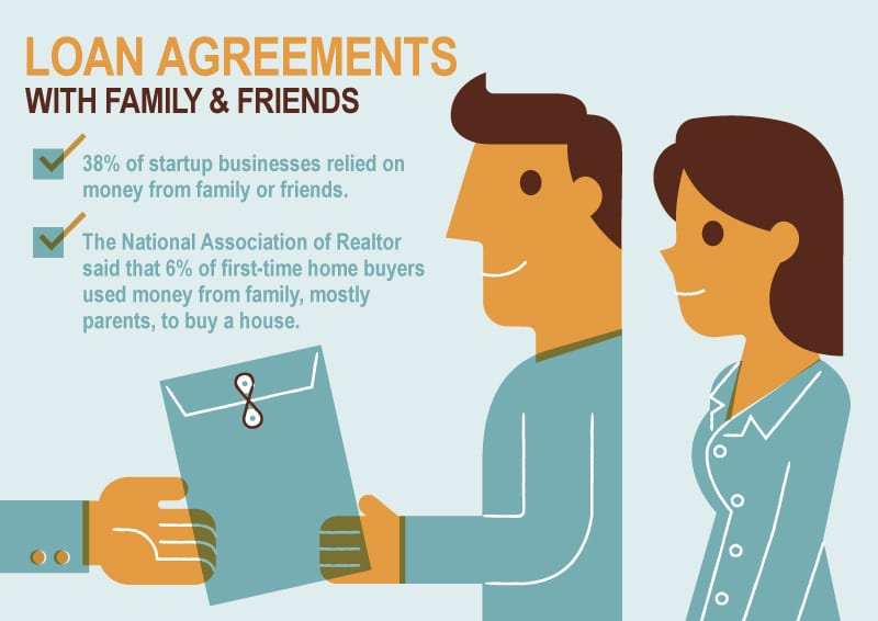 Family Loan Agreements Lending Money To Family Friends