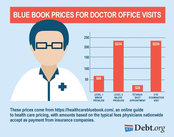 How Much A Doctor Visit Will Costs You - Blue Book Prices