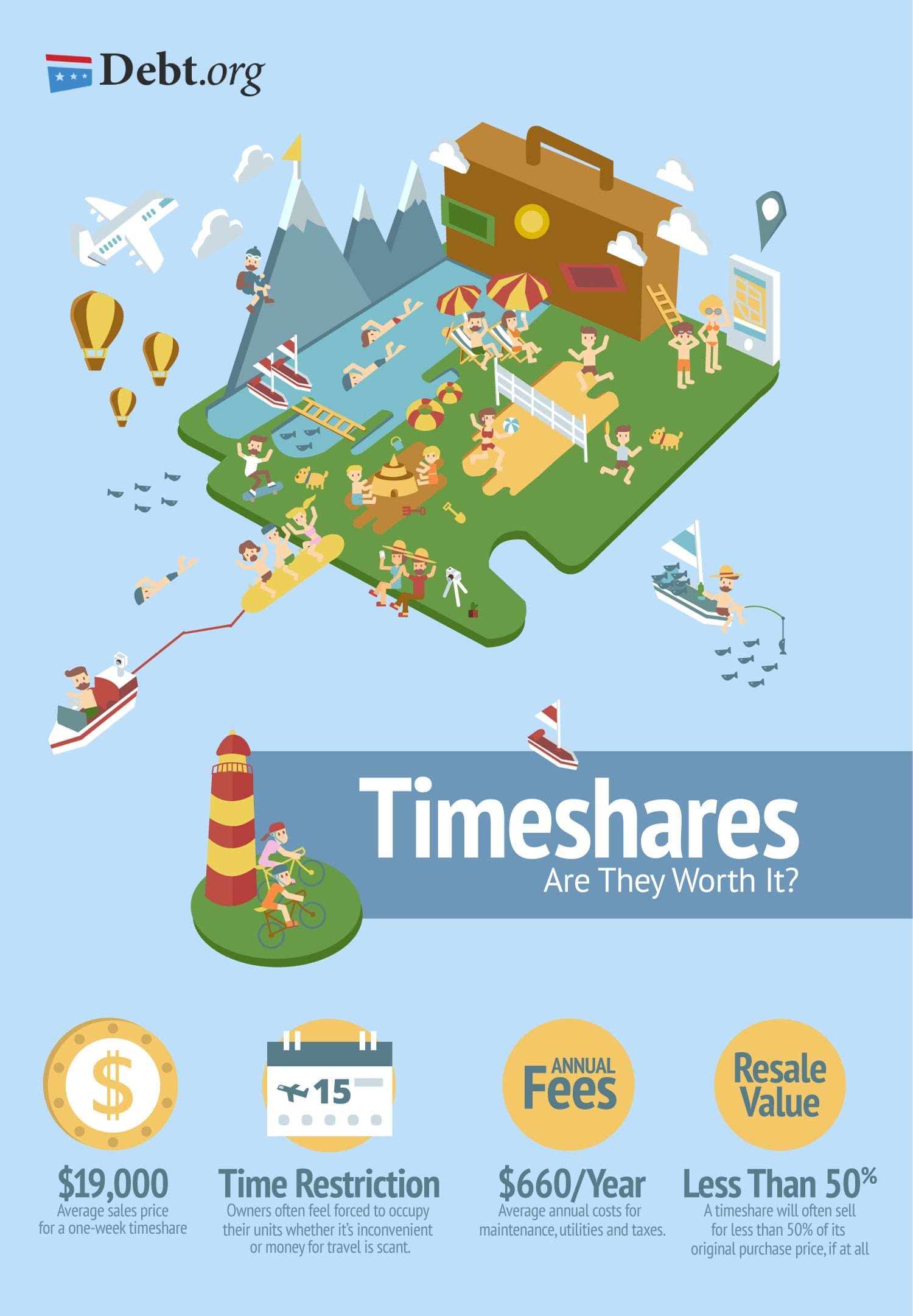 Are Timeshares a Good Investment or a Scam