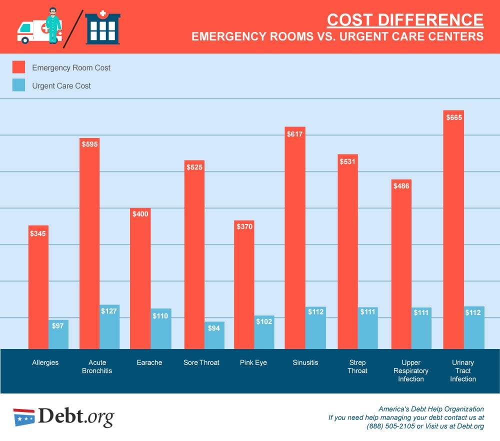 View The Vast Difference Between Emergency Room And Urgent Care